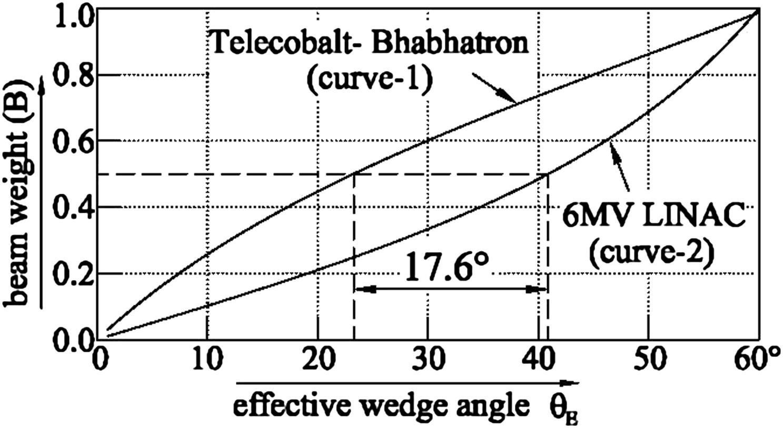 medical linear accelerator diagram